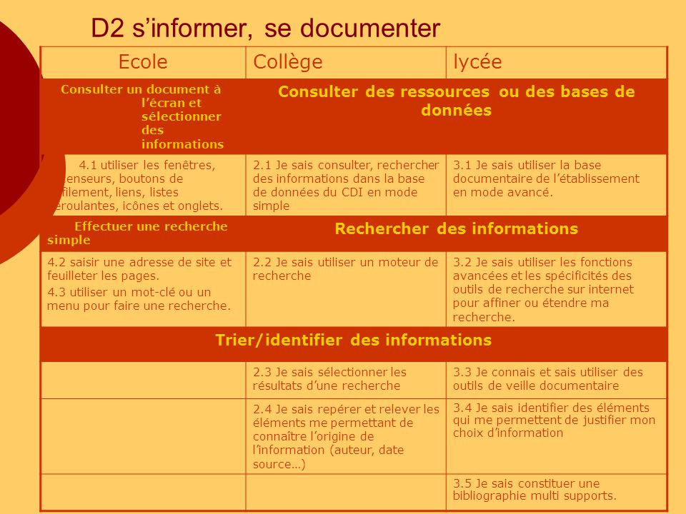 D2 s'informer, se documenter