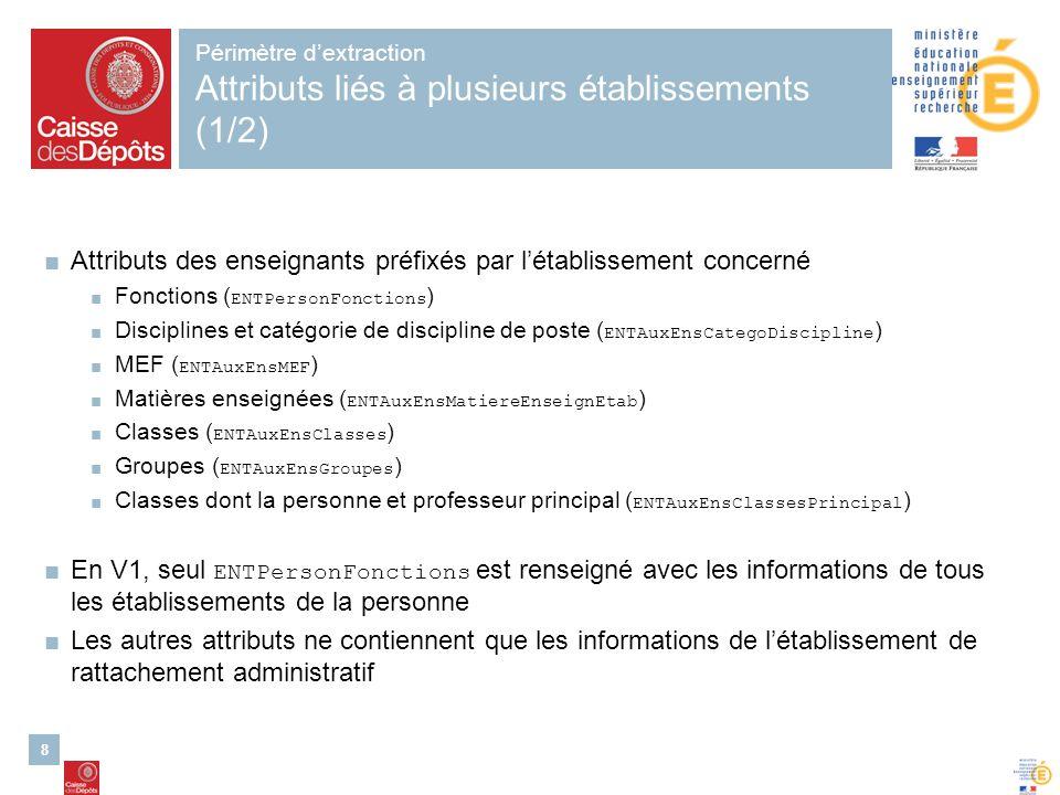 Périmètre d'extraction Attributs liés à plusieurs établissements (1/2)
