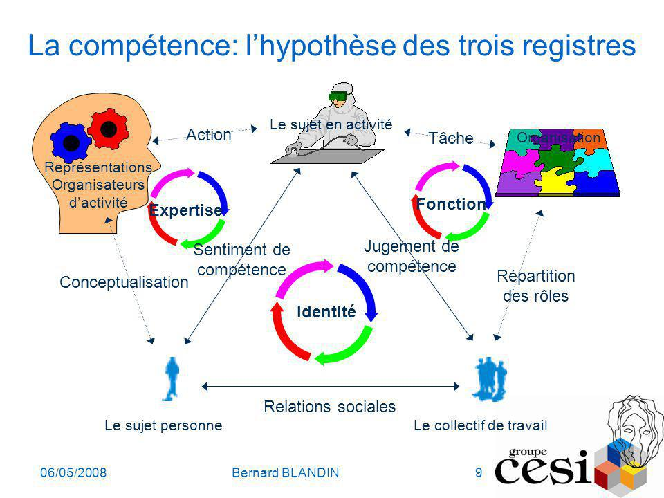 La compétence: l'hypothèse des trois registres