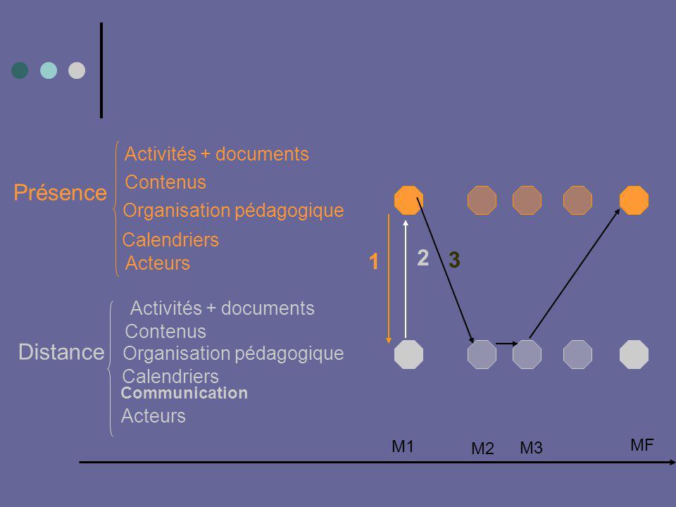 Présence 2 1 3 Distance Activités + documents Contenus