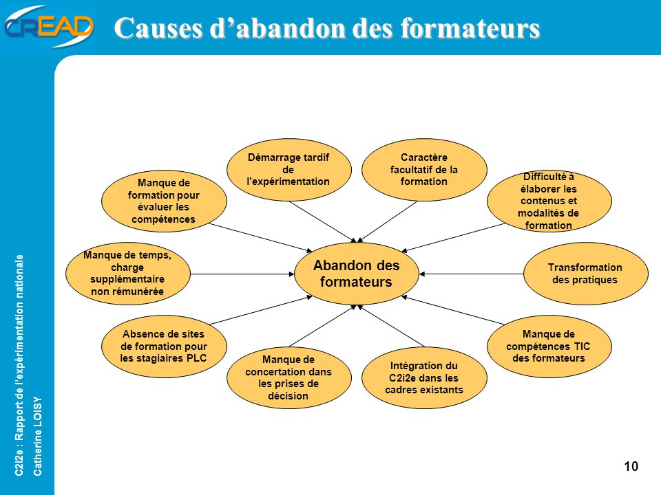 Causes d'abandon des formateurs