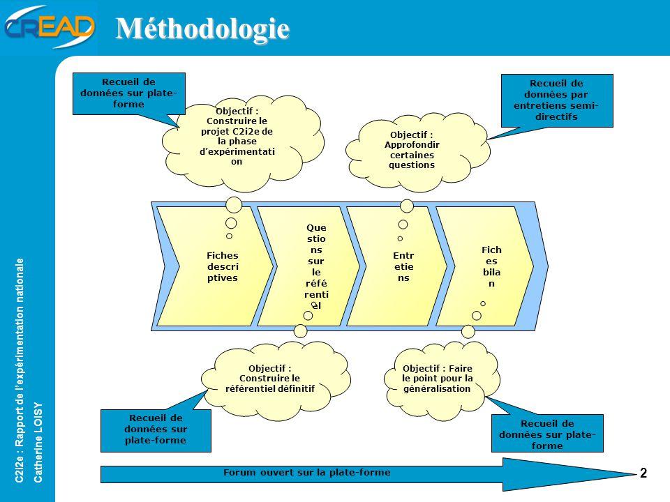Méthodologie Fiches descriptives Recueil de données sur plate-forme
