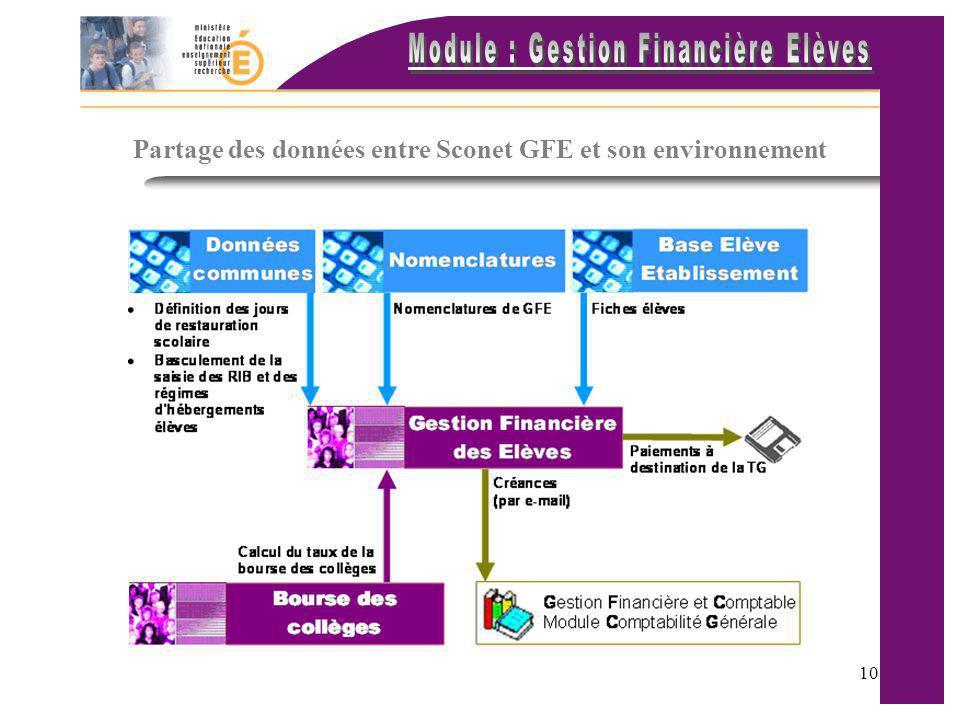 Partage des données entre Sconet GFE et son environnement