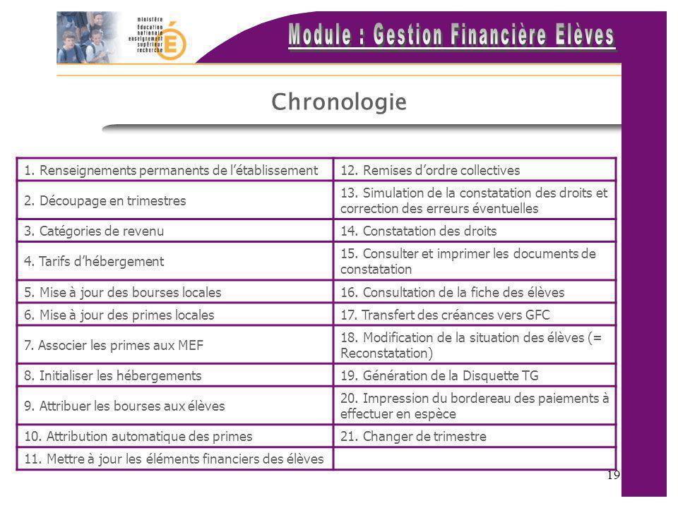 Chronologie 1. Renseignements permanents de l'établissement