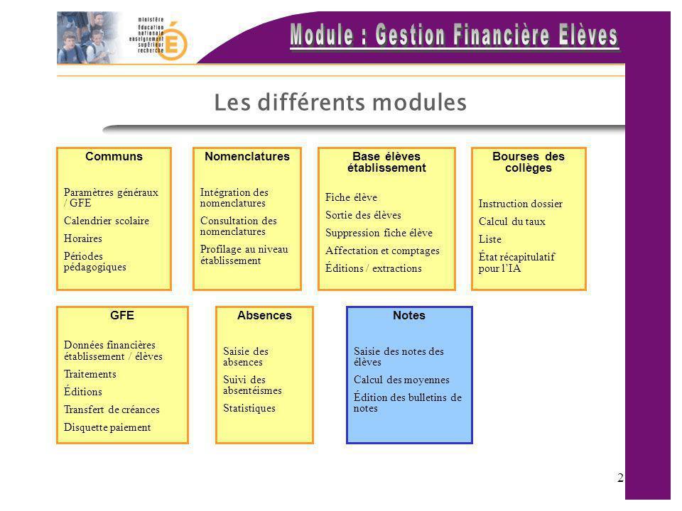 Les différents modules