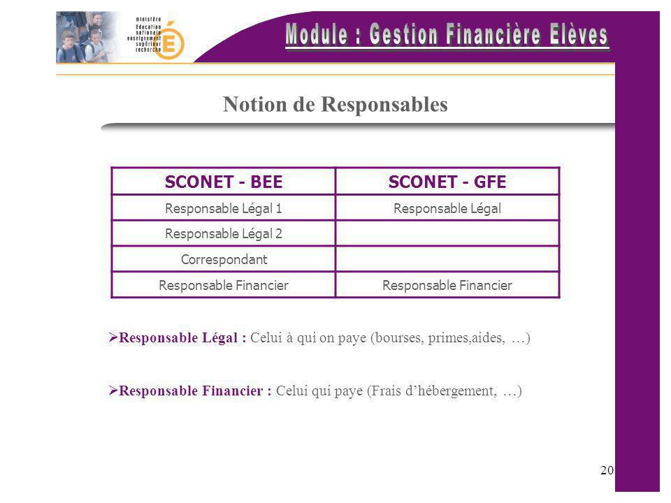 Notion de Responsables