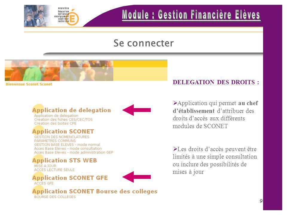 Se connecter DELEGATION DES DROITS :