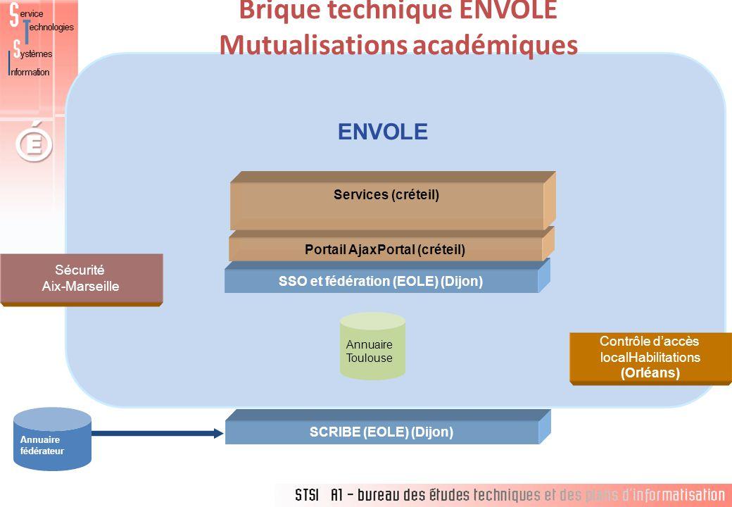 Brique technique ENVOLE Mutualisations académiques