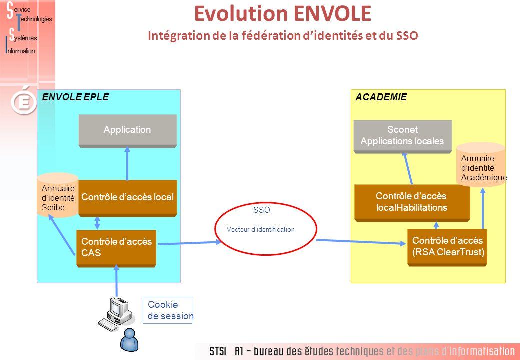 Evolution ENVOLE Intégration de la fédération d'identités et du SSO