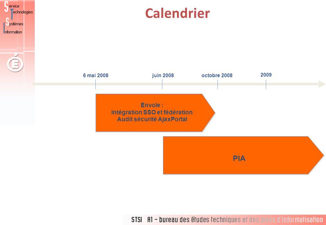 Intégration SSO et fédération Audit sécurité AjaxPortal