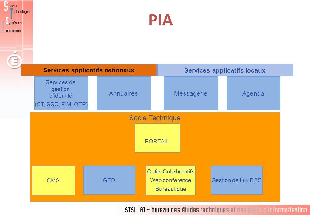 Services applicatifs nationaux Services applicatifs locaux