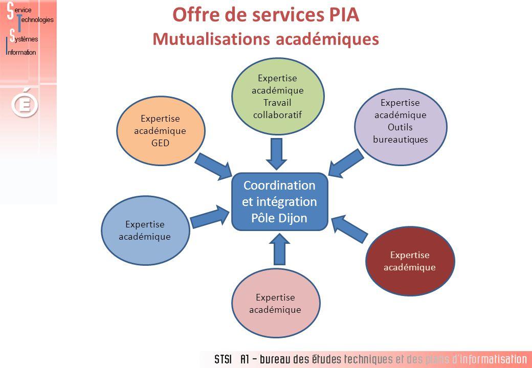 Offre de services PIA Mutualisations académiques