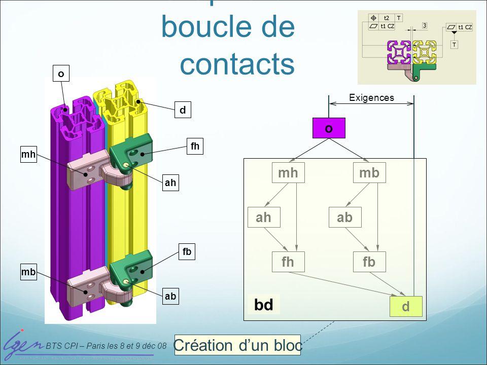 Graphe et boucle de contacts