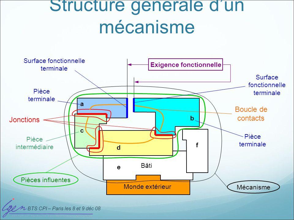 Structure générale d'un mécanisme