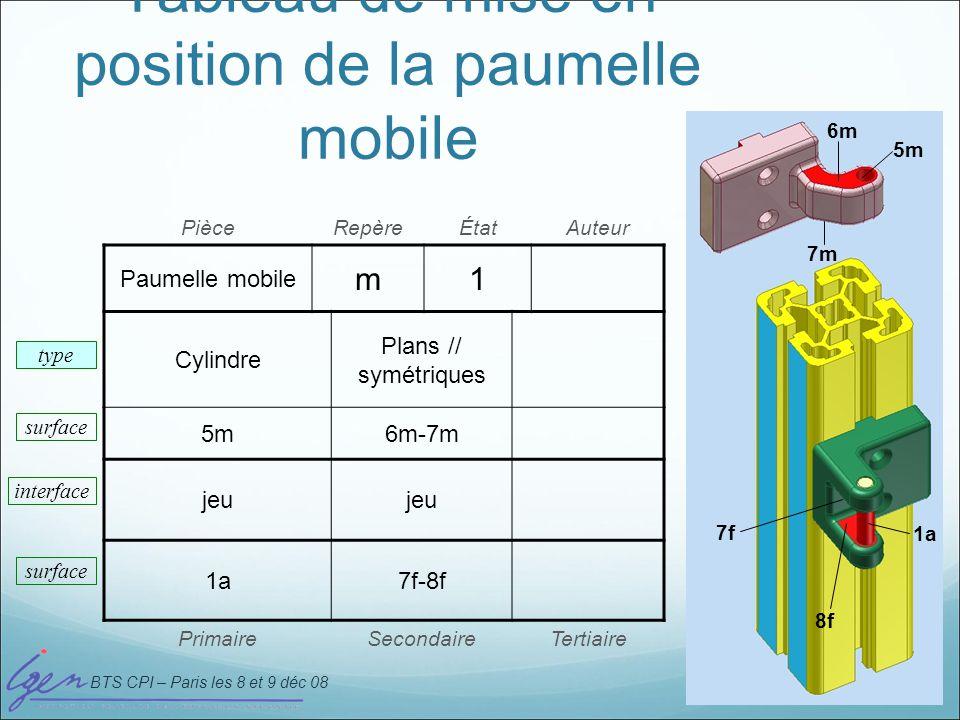 Tableau de mise en position de la paumelle mobile