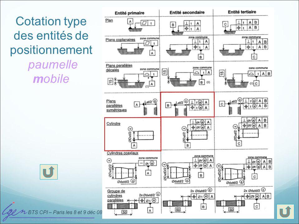 Cotation type des entités de positionnement paumelle mobile
