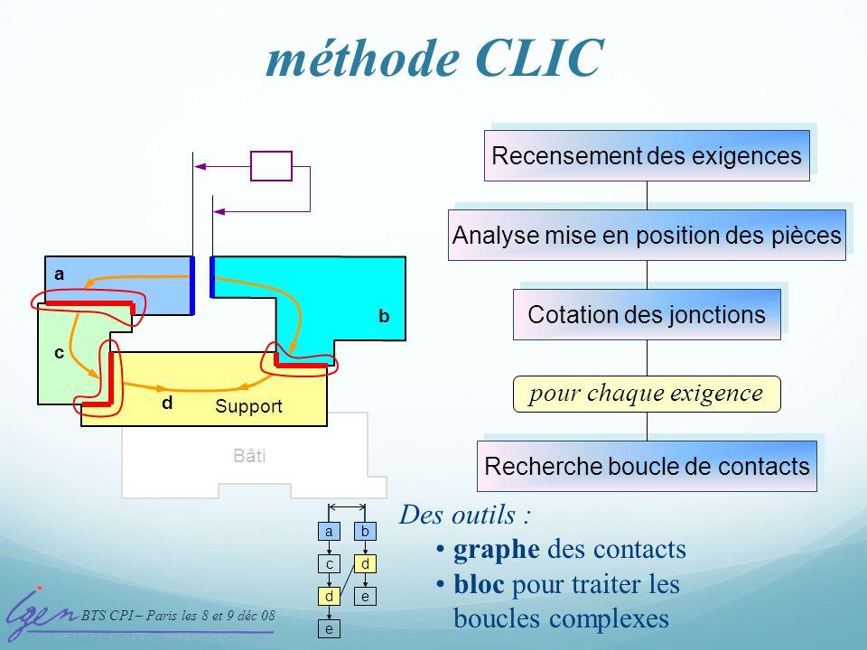 méthode CLIC 4- Boucle de contacts Des outils : graphe des contacts