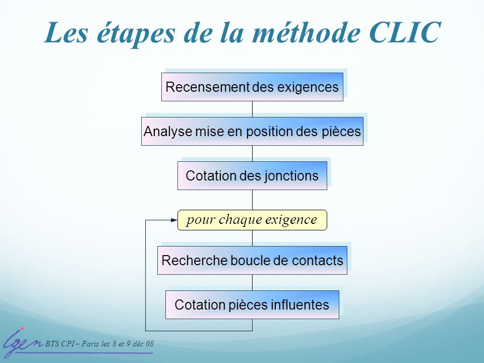 Les étapes de la méthode CLIC