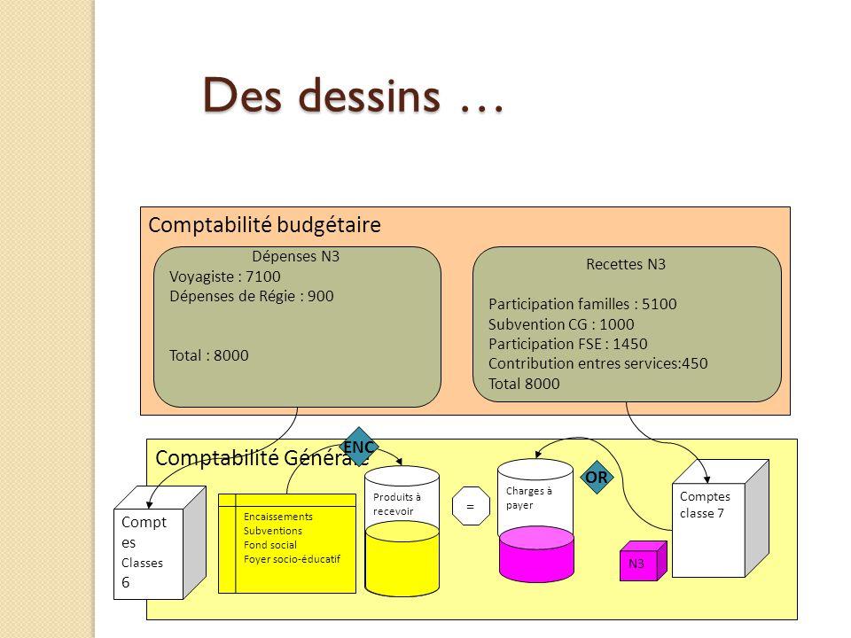 Des dessins … Comptabilité budgétaire Comptabilité Générale ENC OR