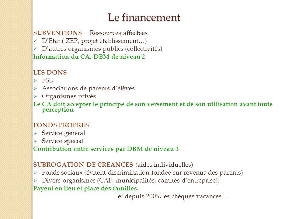 Le financement SUBVENTIONS = Ressources affectées
