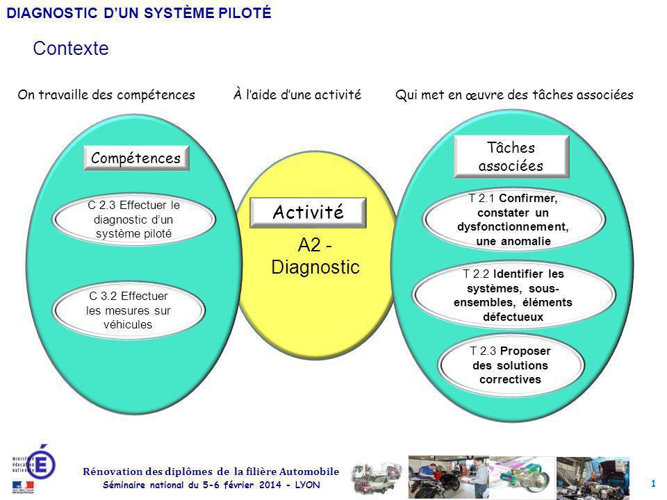 Contexte A2 - Diagnostic Activité Tâches associées Compétences