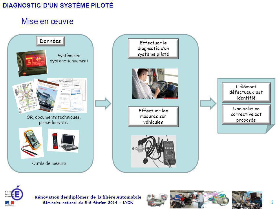 Mise en œuvre Données Effectuer le diagnostic d'un système piloté