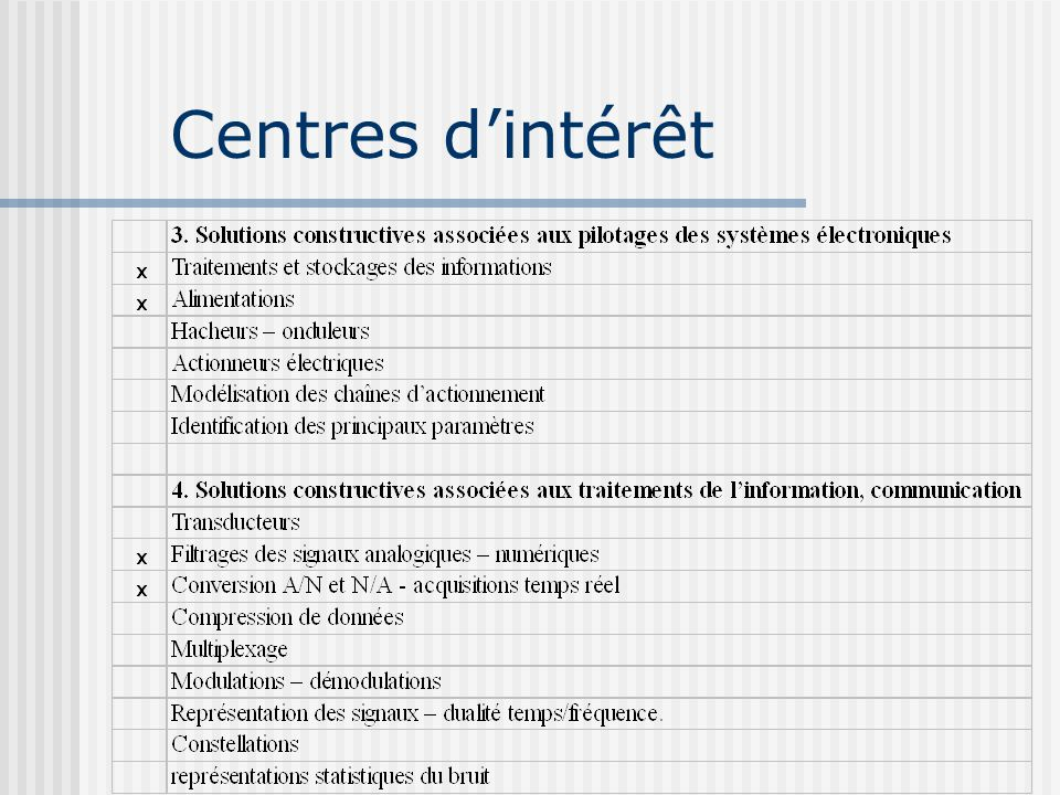 Centres d'intérêt