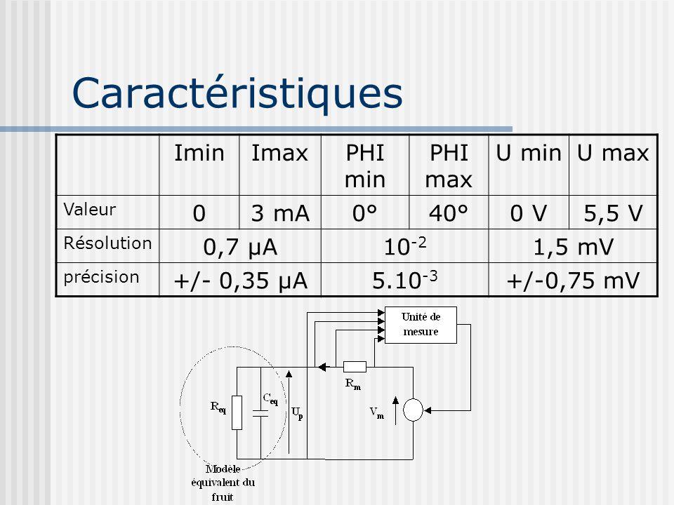 Caractéristiques Imin Imax PHI min PHI max U min U max 3 mA 0° 40° 0 V