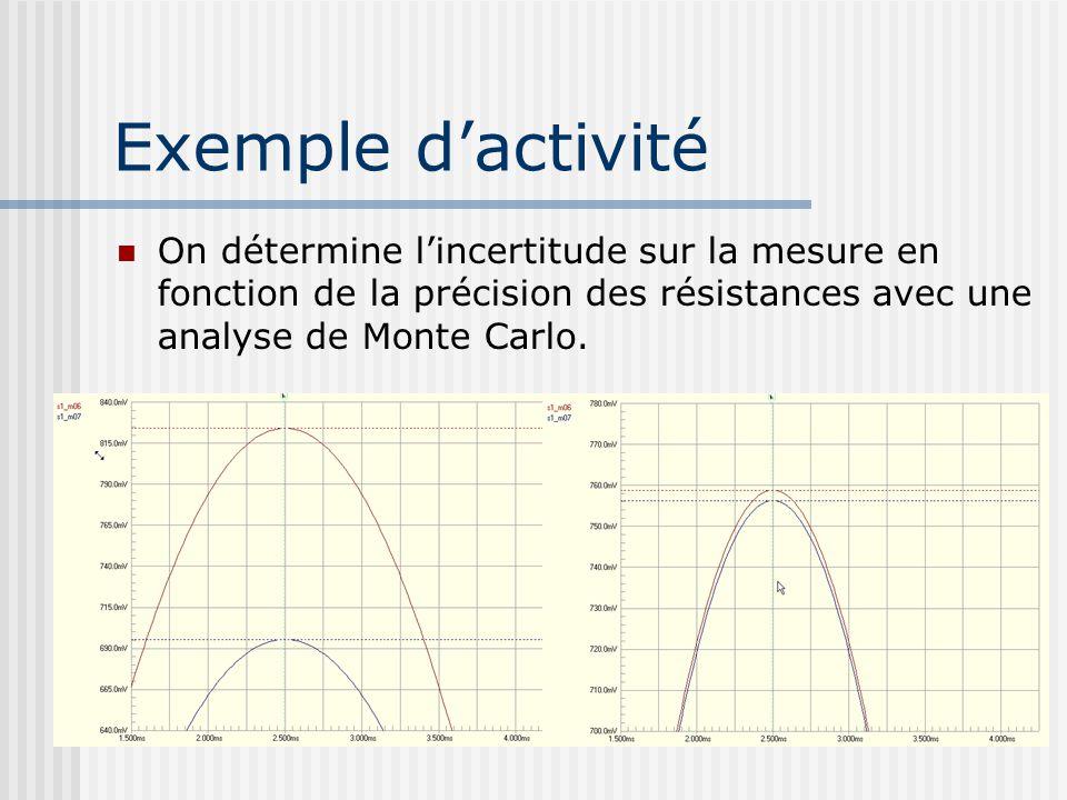 Exemple d'activité On détermine l'incertitude sur la mesure en fonction de la précision des résistances avec une analyse de Monte Carlo.