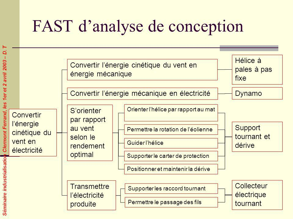 FAST d'analyse de conception
