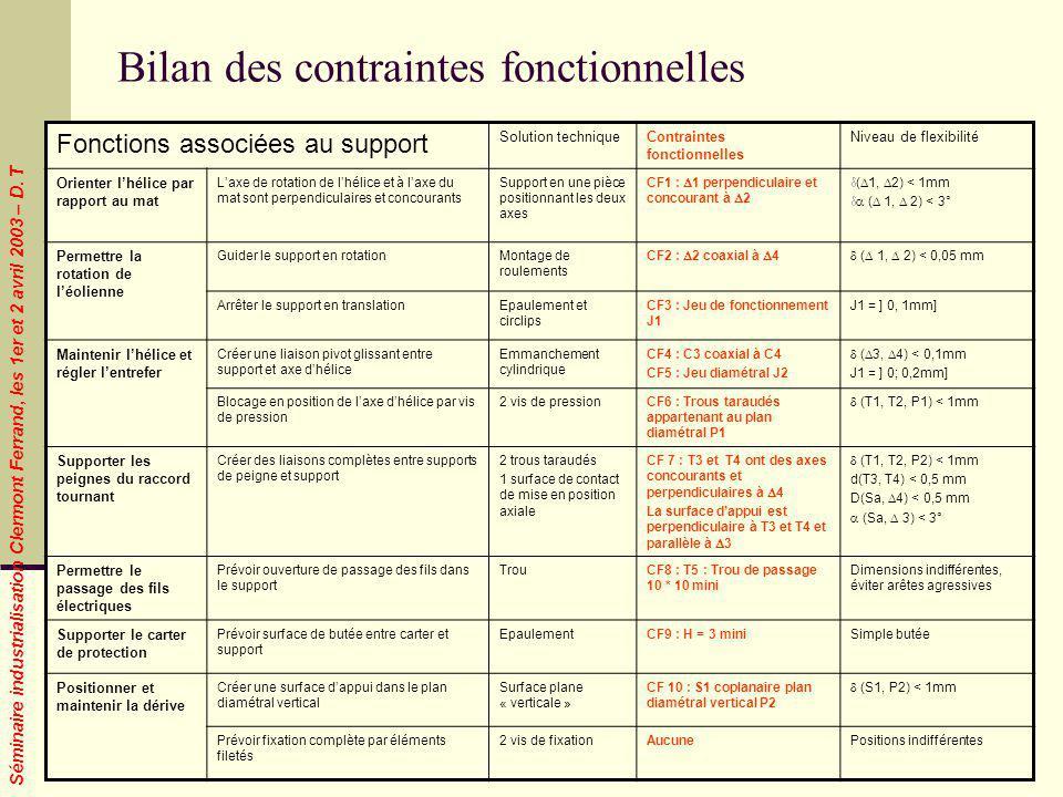 Bilan des contraintes fonctionnelles