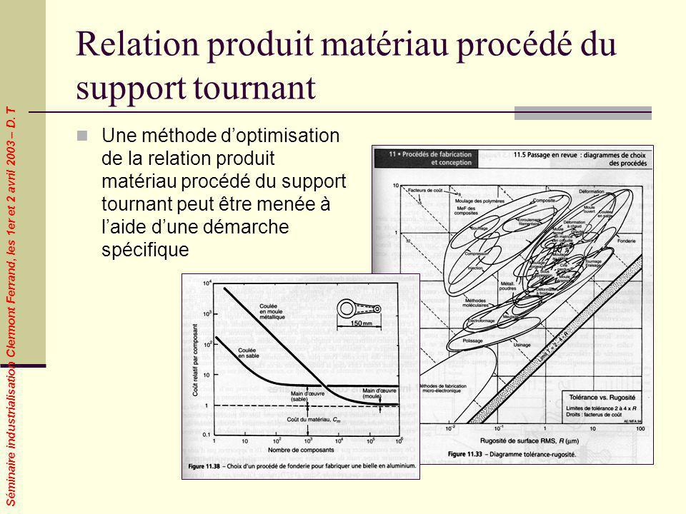Relation produit matériau procédé du support tournant