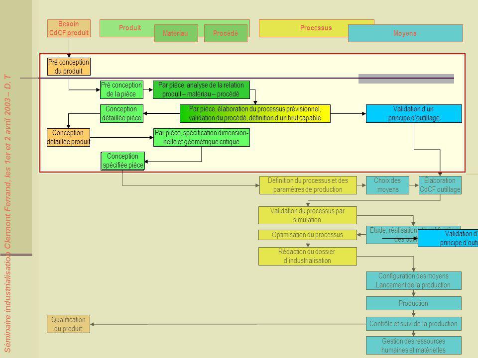 Besoin CdCF produit Produit Processus Matériau Procédé Moyens