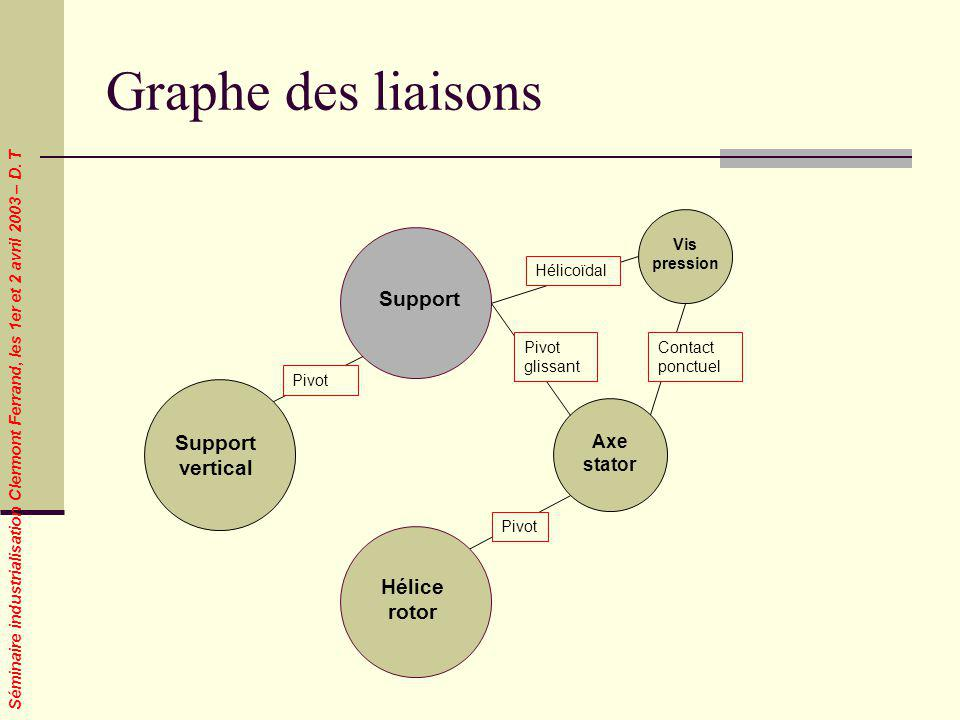 Graphe des liaisons Support Support vertical Hélice rotor Axe stator