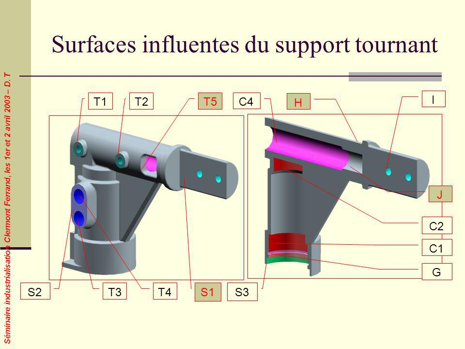 Surfaces influentes du support tournant