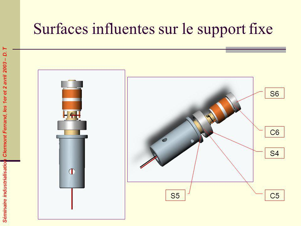 Surfaces influentes sur le support fixe