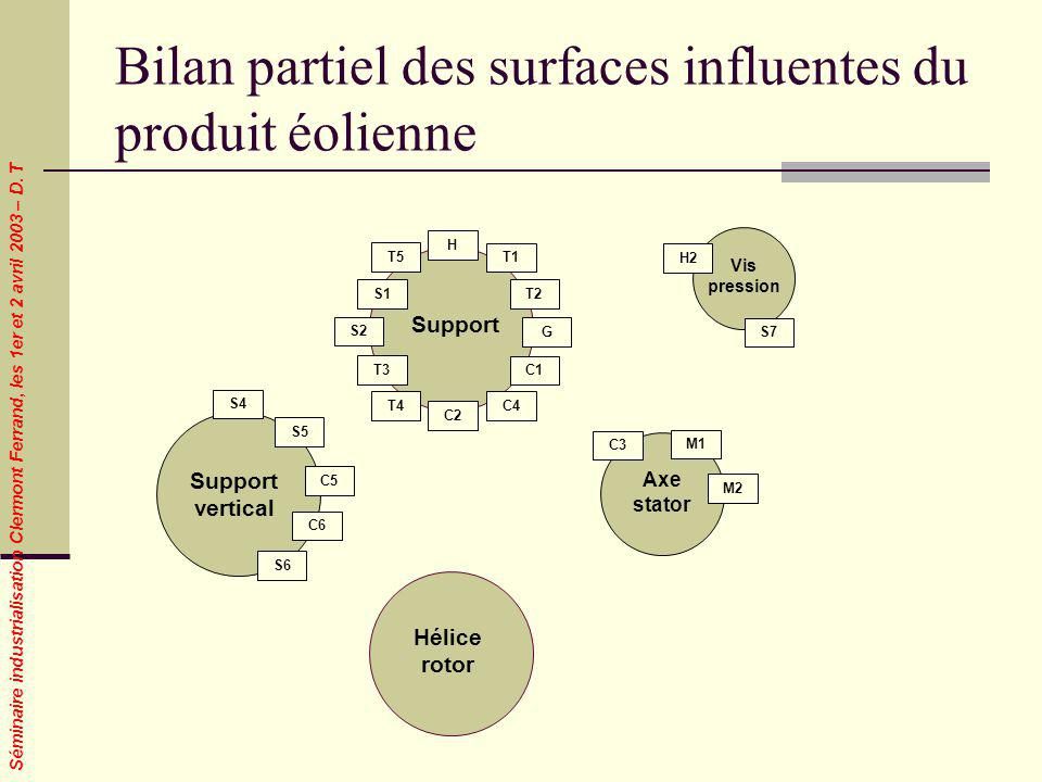 Bilan partiel des surfaces influentes du produit éolienne