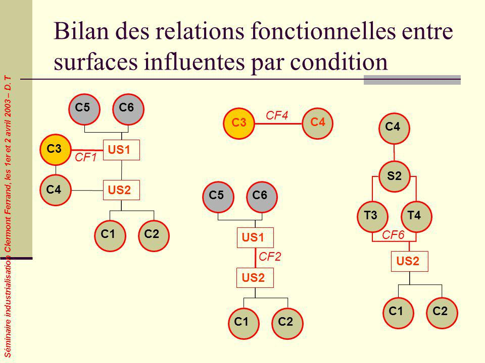 Bilan des relations fonctionnelles entre surfaces influentes par condition