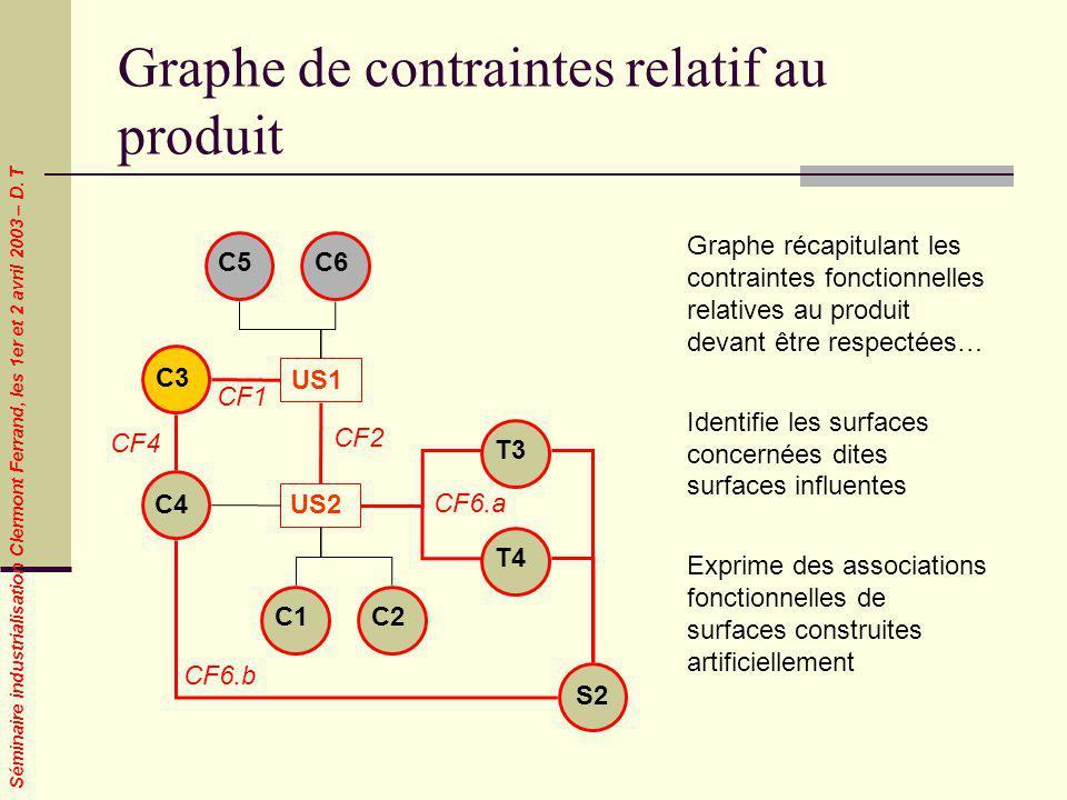 Graphe de contraintes relatif au produit
