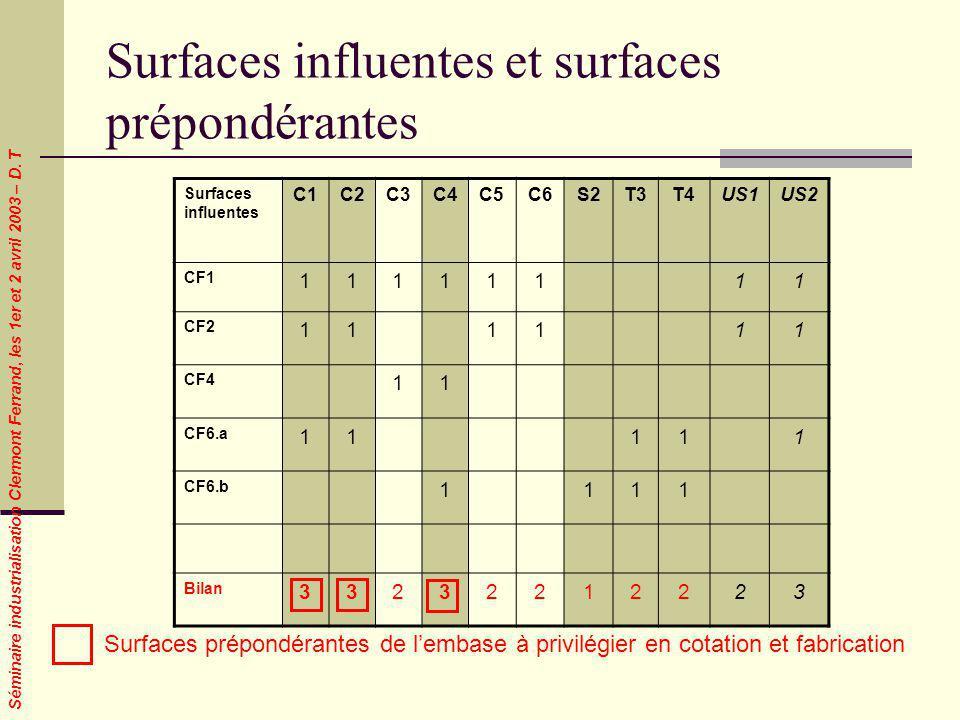 Surfaces influentes et surfaces prépondérantes