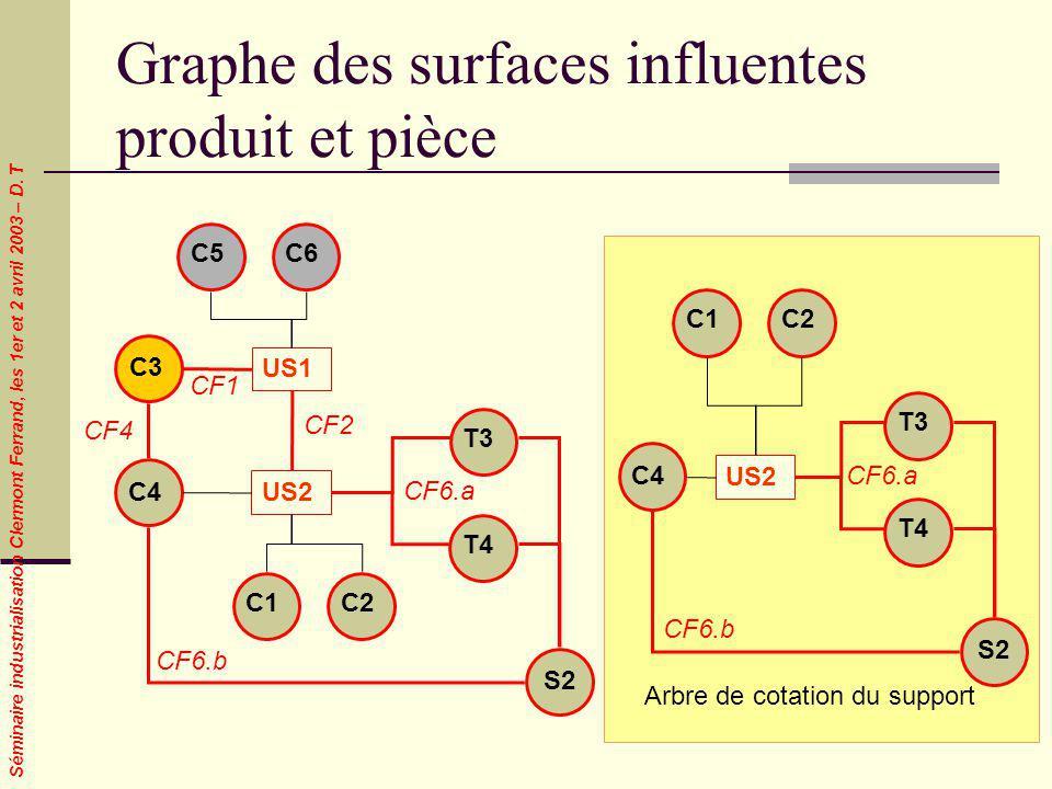 Graphe des surfaces influentes produit et pièce