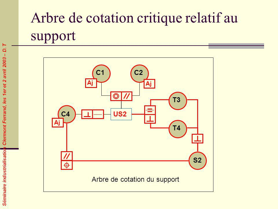 Arbre de cotation critique relatif au support
