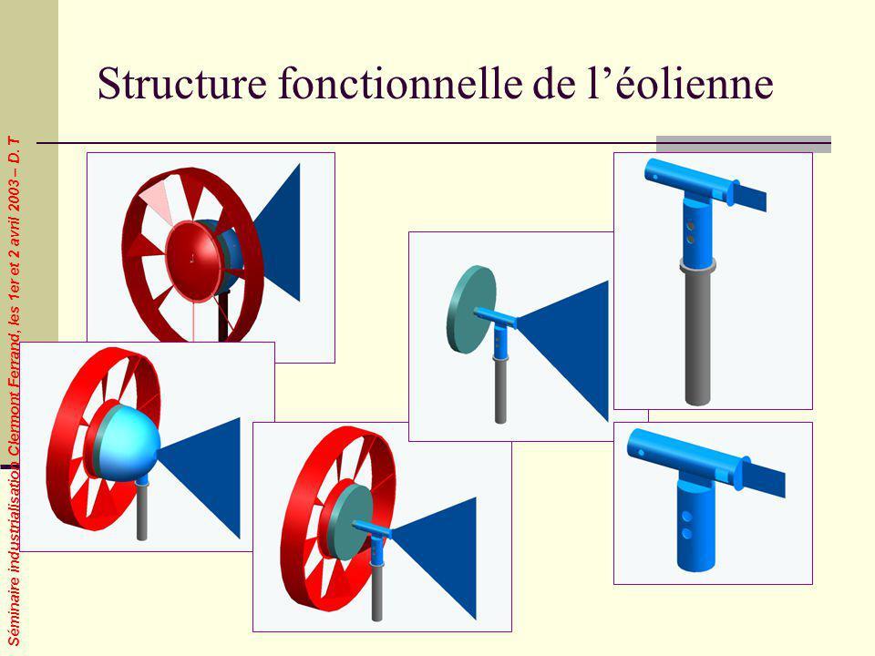 Structure fonctionnelle de l'éolienne