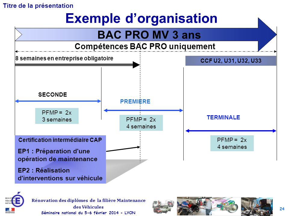 Exemple d'organisation