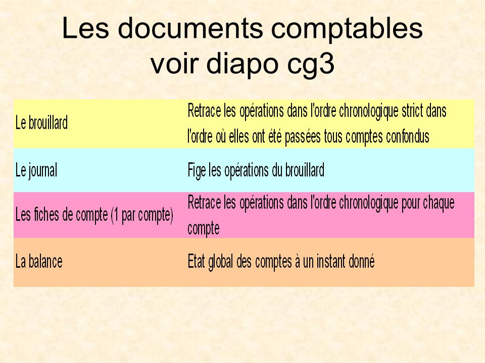 Les documents comptables voir diapo cg3