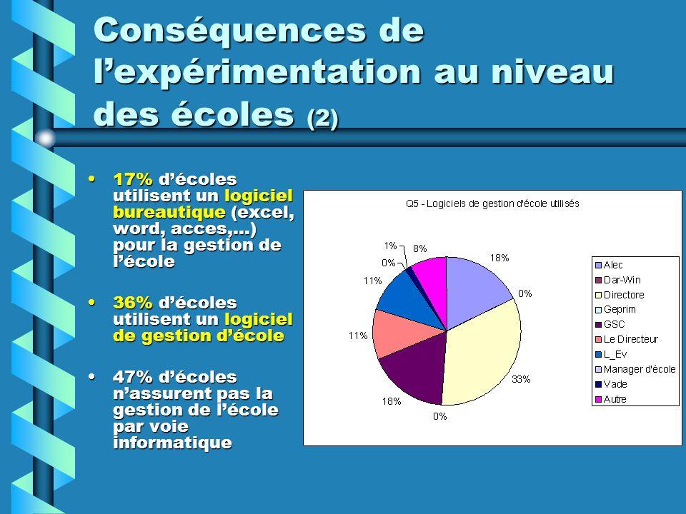 Conséquences de l'expérimentation au niveau des écoles (2)