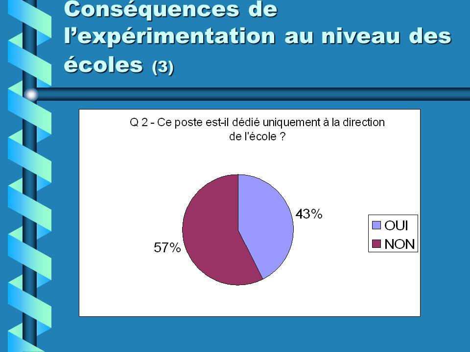 Conséquences de l'expérimentation au niveau des écoles (3)