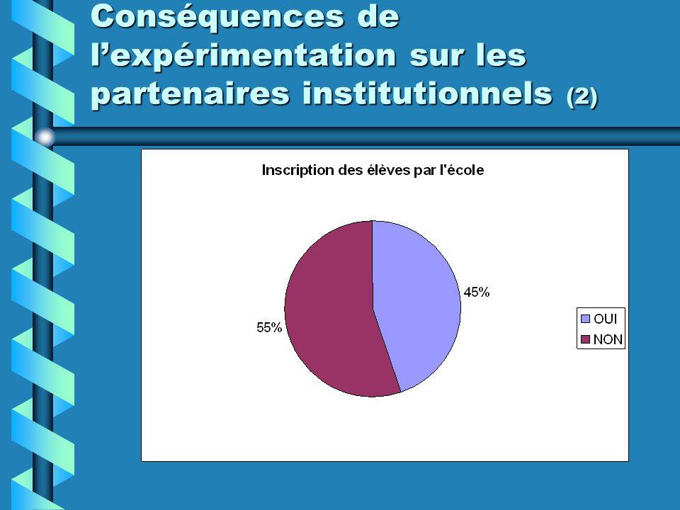 Conséquences de l'expérimentation sur les partenaires institutionnels (2)