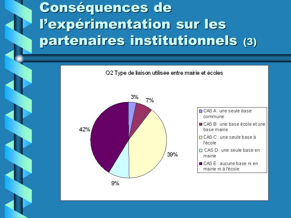 Conséquences de l'expérimentation sur les partenaires institutionnels (3)