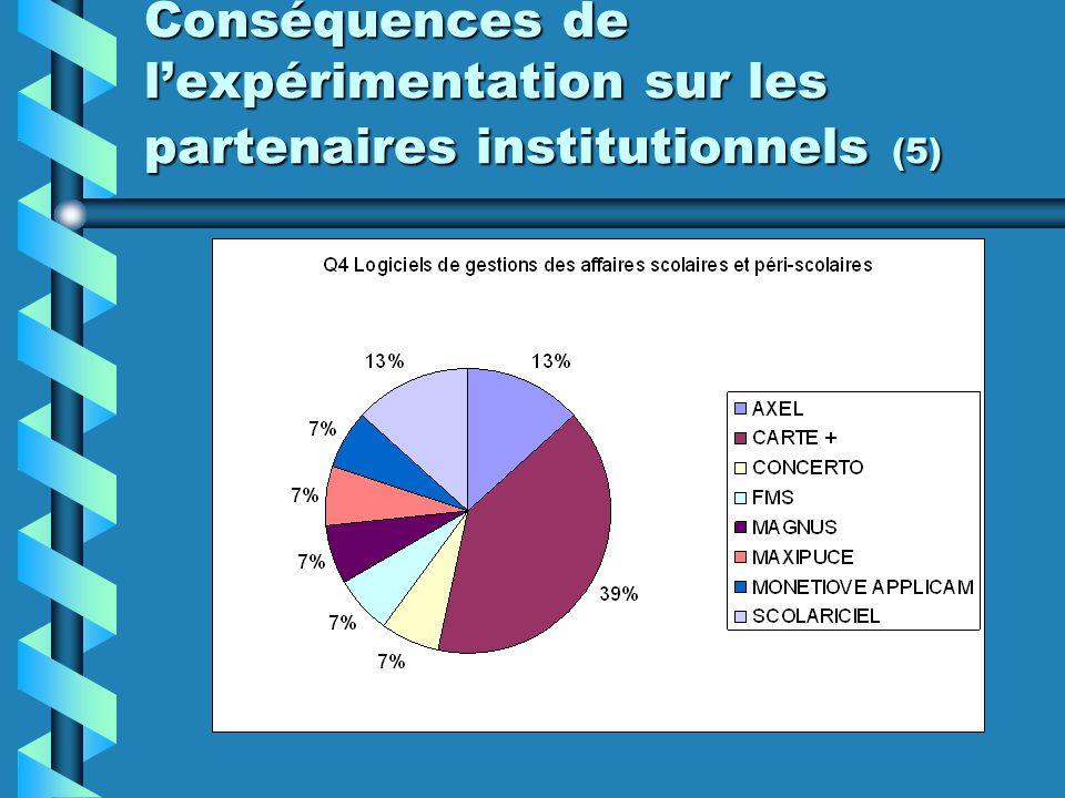 Conséquences de l'expérimentation sur les partenaires institutionnels (5)